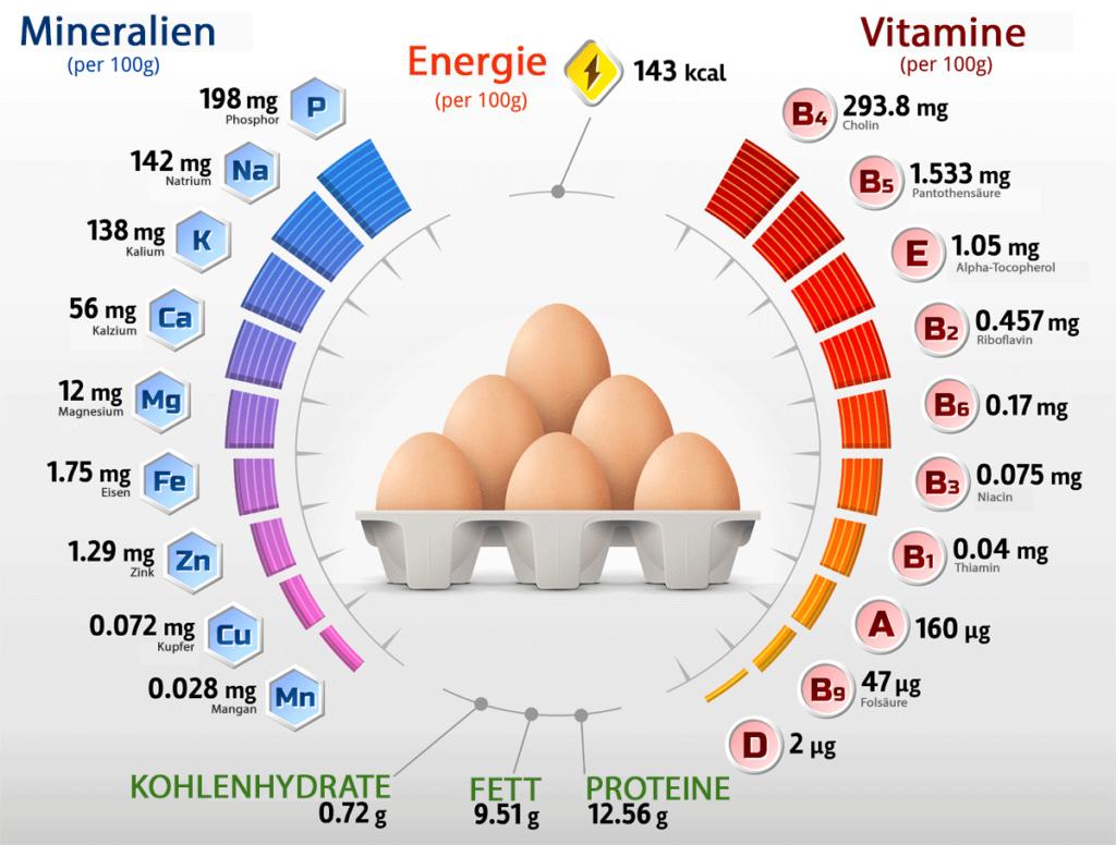 Eier - Nährstoffe, Vitamine und Kalorien.